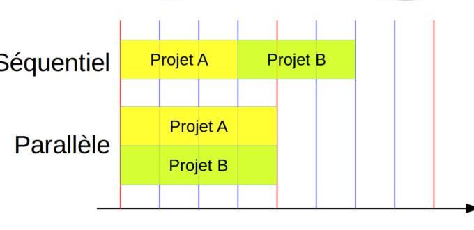 Combien de développeurs mettre sur un projet
